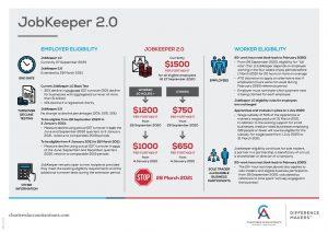 0720 JobKeeper 2.0