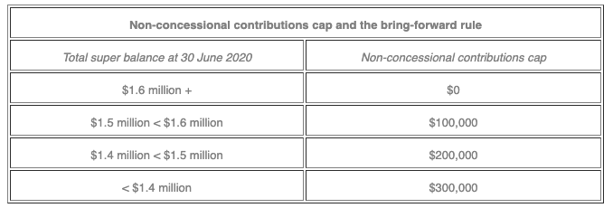 Non-concessional contributions cap and the bring-forward rule