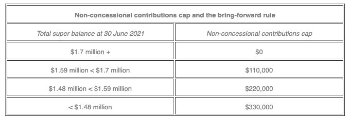 Please note: With the increase in the annual concessional contributions cap from 1 July 2021, you may wish to review the existing concessional contributions to your super account, e.g. employer contributions (including salary sacrifice), and personal deductible contributions. If you have triggered the bring-forward rule prior to 1 July 2021, you won't benefit from the 1 July 2021 indexation of the non-concessional contributions cap until your bring-forward period has elapsed. However, you may benefit from the indexation of the general transfer balance cap from 1 July 2021. The Treasury Laws Amendment (More Flexible Superannuation) Bill 2020 is still sitting before parliament. If enacted in its current form, this Bill would allow an individual under 67 years of age anytime during the financial year, rather than under 65 years of age, to access the bring-forward non-concessional contributions cap in a particular financial year. Also of note, in the Bill's current form, this change would apply to non-concessional contributions made on or after 1 July 2020 (backdated).