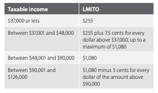 Low and middle income tax offset