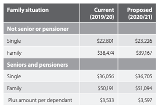 Indexation of Medicare levy thresholds
