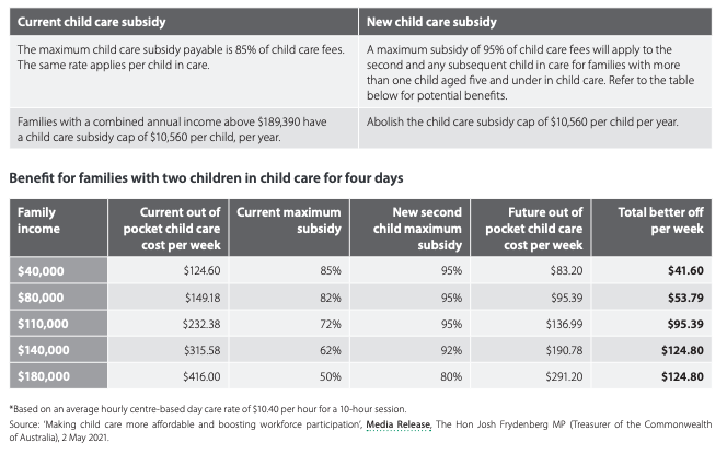 Increased child care subsidies